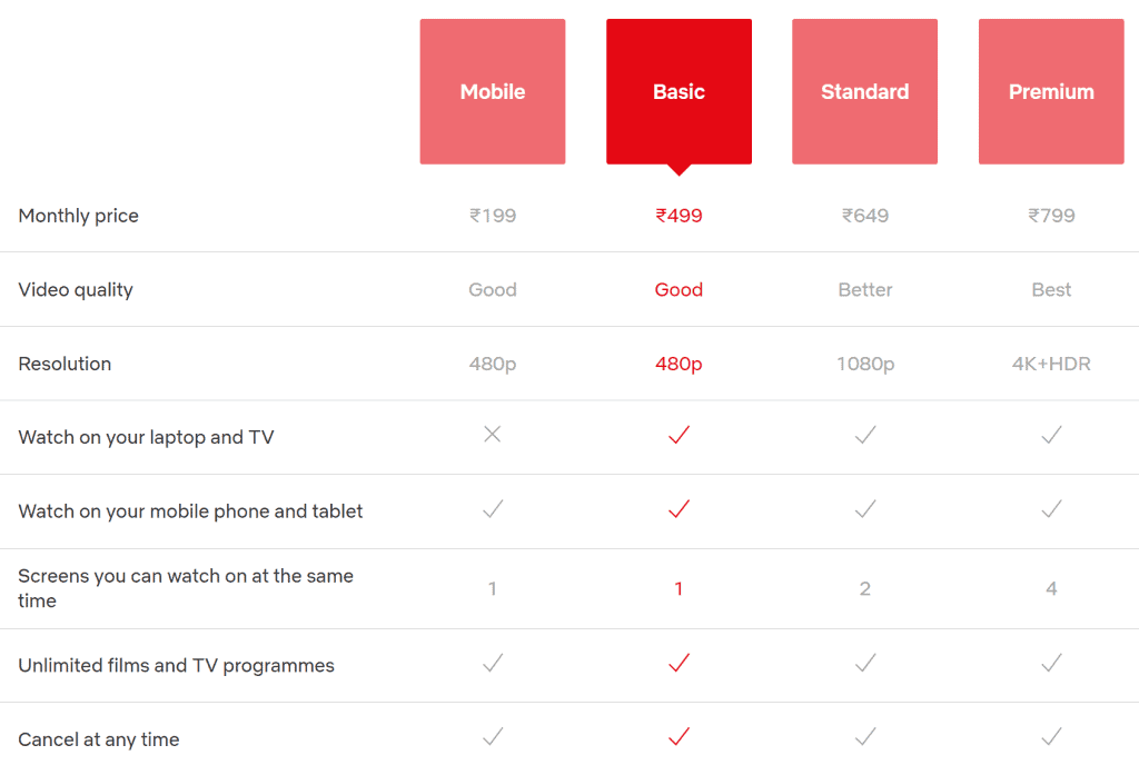 netflix plans and pricing details
